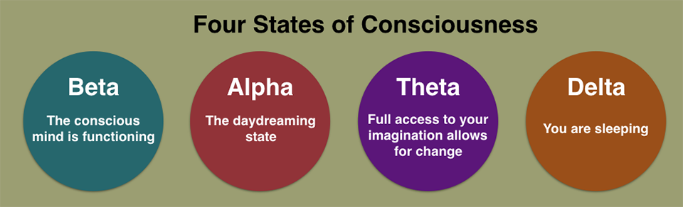 Four States of Consciousness